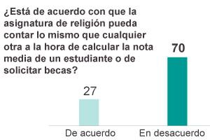 asignatura religión encuesta 2013