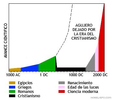 Gráfico ciencia religiones