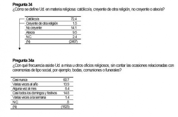 CIS religión mayo 2013