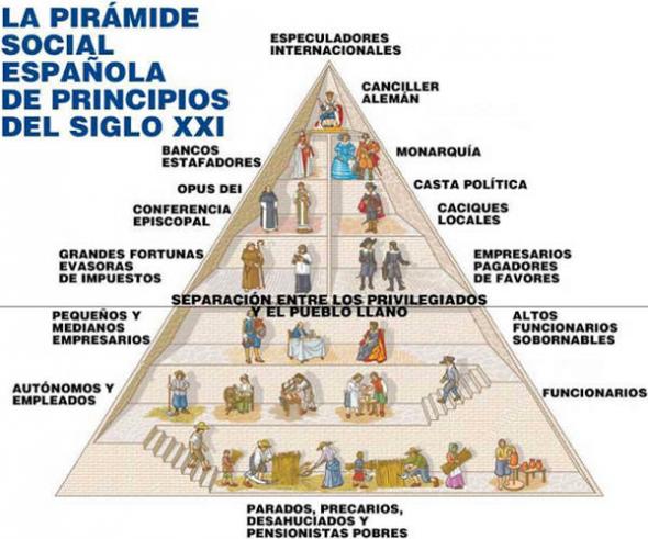 Pirámide social 2013