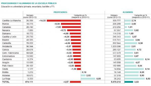 alumnos profesores esuela pública 2013