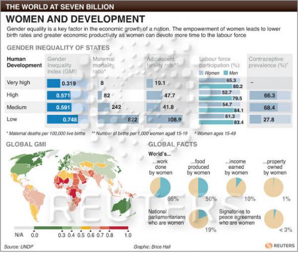 mujer y desarrollo
