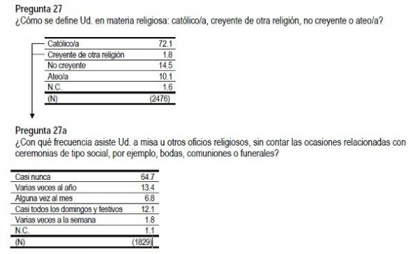 Barómetro CIS julio 2013