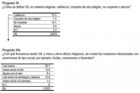 Barómetro CIS mayo 2013