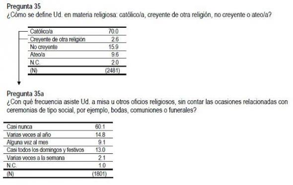 Barómetro CIS junio 2013