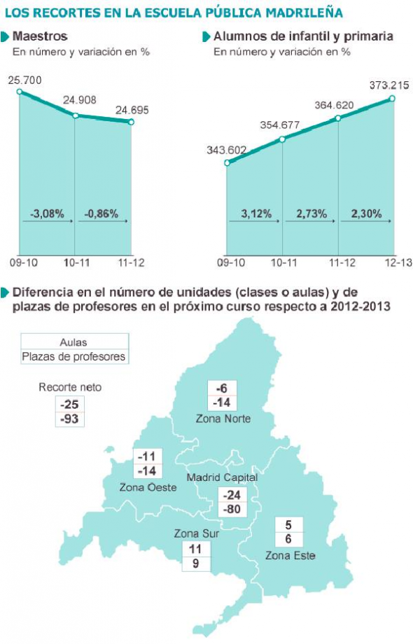 recortes educación Madrid 2013