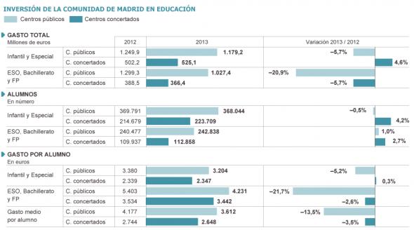 Cuadro inversiones educación Madrid 2013