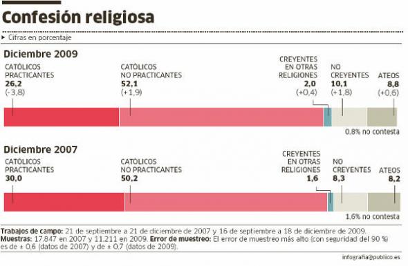 religiosidad P 2009