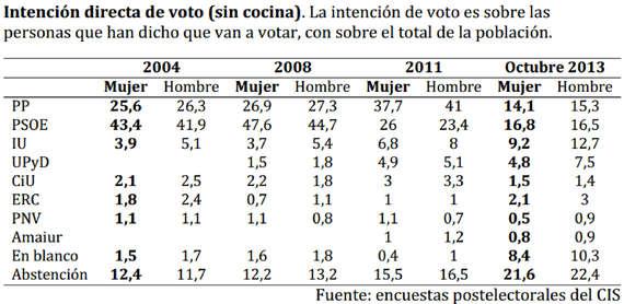 voto femenino y aborto 2014