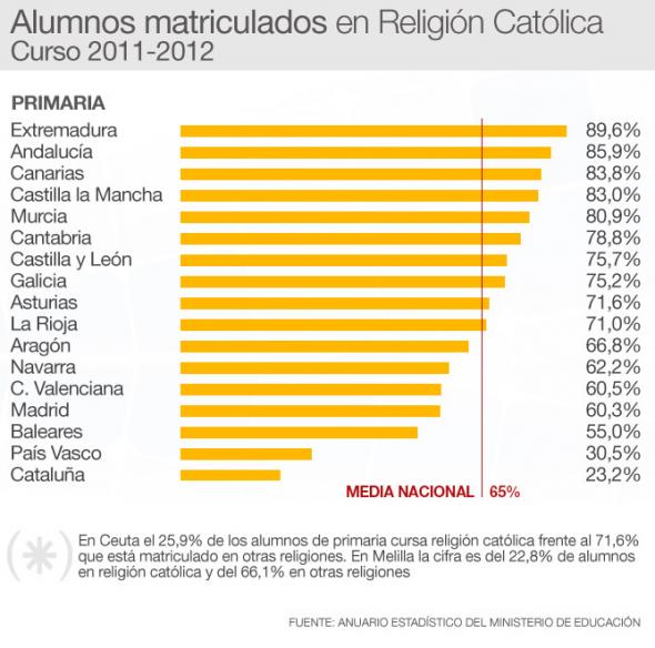 alumnado religión 2012 Primaria