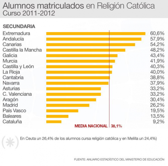 alumnado religión 2012 Secundaria