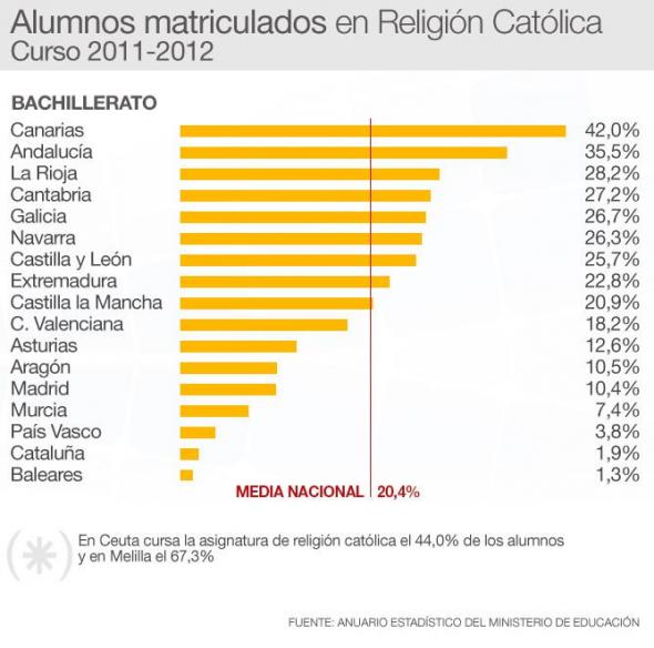 alumnado religión 2012 Bachillerato