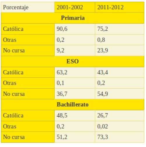 alumnado religión Galicia 2014
