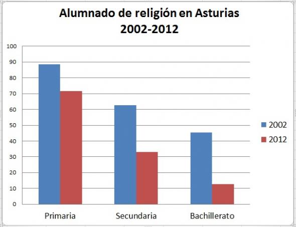 Alumnado religión Asturias