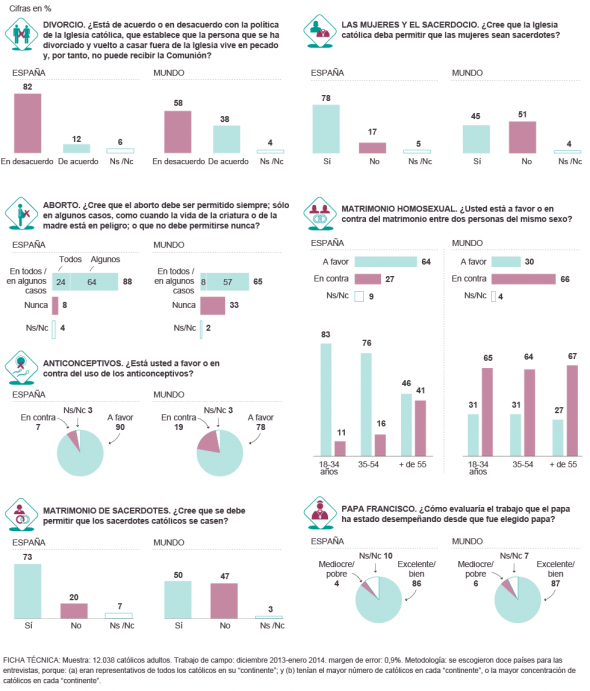 Encuesta mundial católicos 2014
