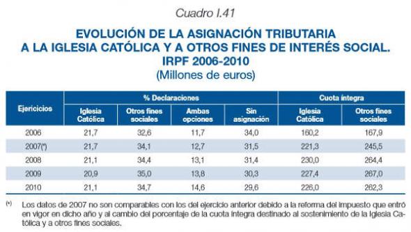 IRPF Hacienda 2006_2010