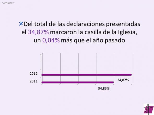 2013 Renta Porcentaje