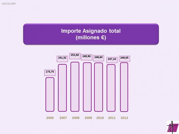 2013 Renta Importe