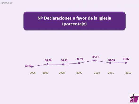 2013 Renta Numero Porcentaje