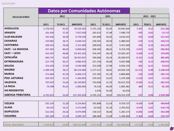 2013 Renta Comunidades