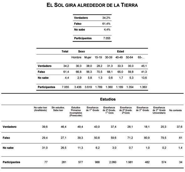 geocentricos encuesta 2009