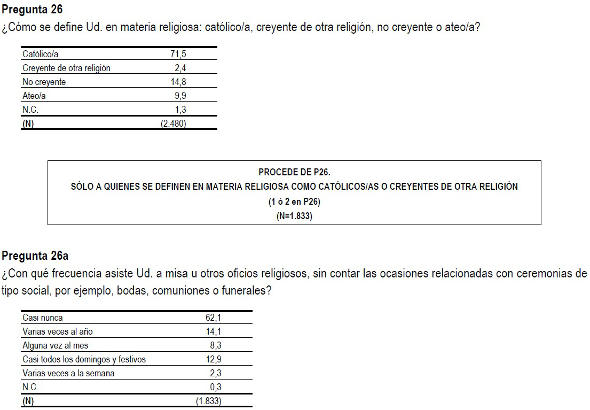 Barómetro CIS enero 2014