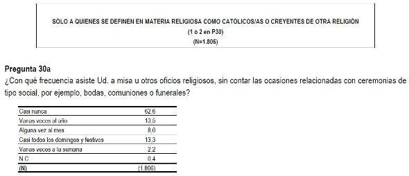 Barómetro CIS febrero 2014b