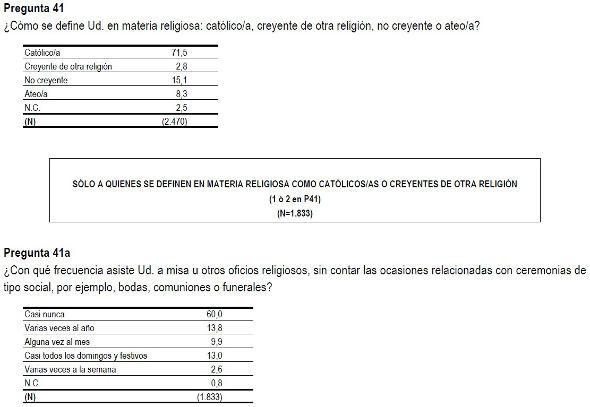 Barómetro CIS marzo 2014