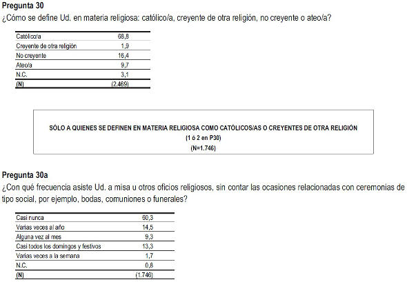 Barómetro CIS abril 2014