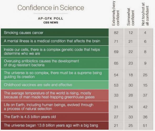confianza ciencia