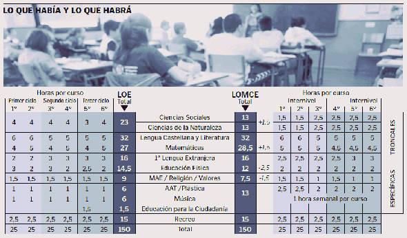 horarios LOMCE Castilla y León 2014