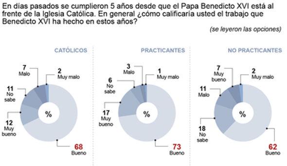 mexicanos y Ratzinger 2010