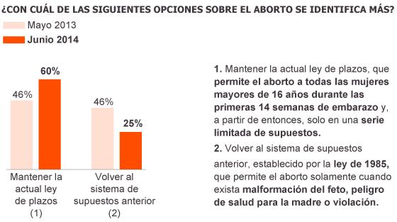 encuesta ley aborto 2014w