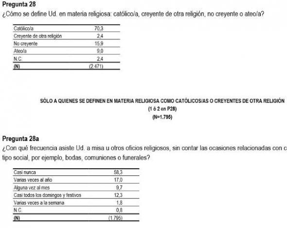 Barómetro CIS mayo 2014