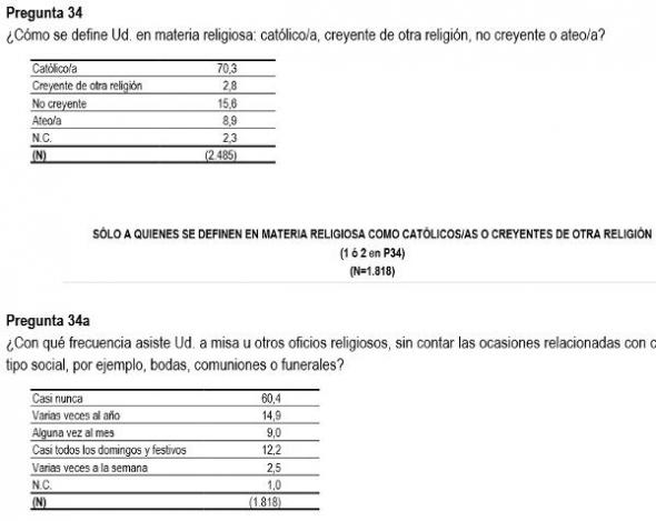Barómetro CIS junio 2014