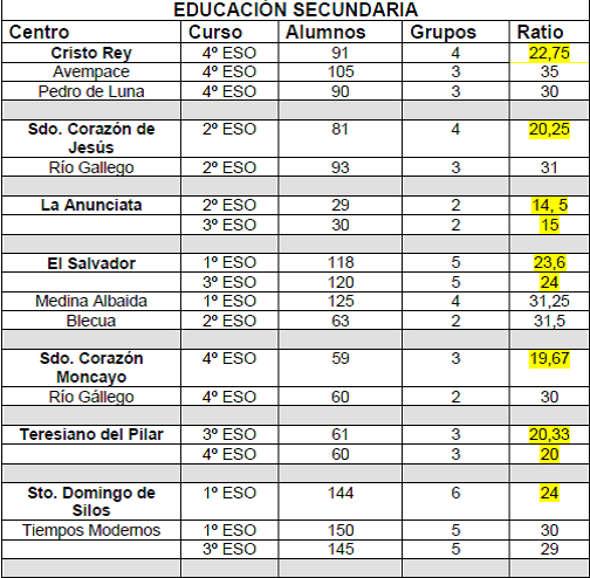 tabla conciertos Aragon 2