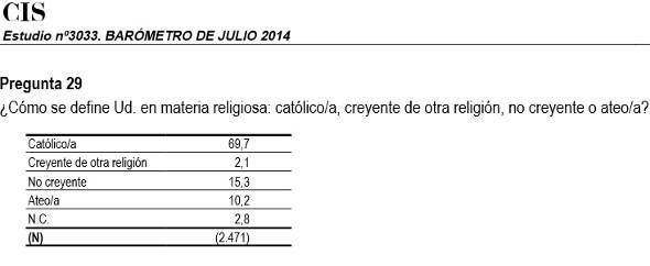 Barómetro CIS julio 2014a