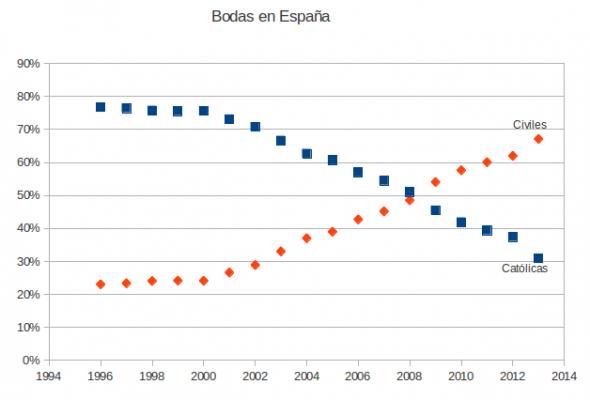 bodas en España 1994 a 2013