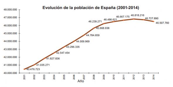 Población 2001 a 2014