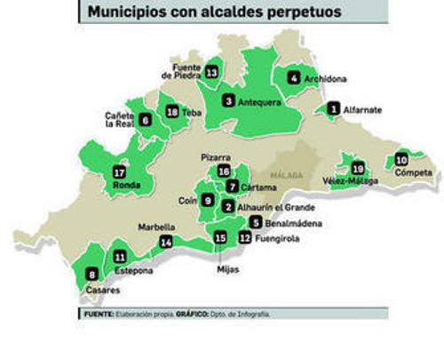 alcaldes perpetuos Málaga