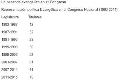 bancada evangelica en el Congreso de Brasil