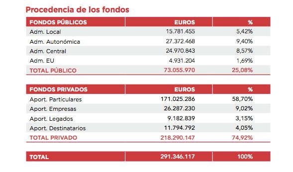 Caritas fondos 2013
