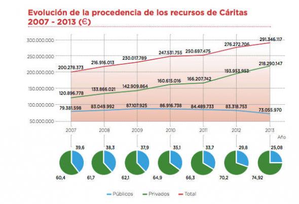 Caritas fondos 2007 a 2013