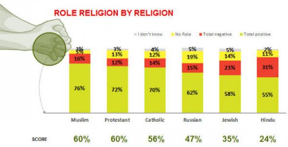 rol otorgado a su religión Red Win Gallup 2014