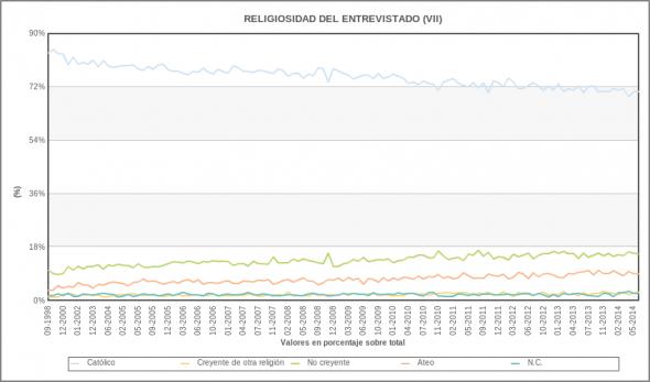 religiosidad CIS 1998 a 2014