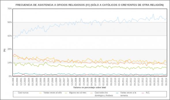 practicas religiosas CIS 1998 a 2014