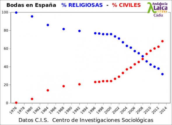 bodas España CIS 1976_2013
