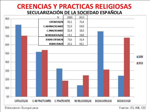 Secularización 2000_2013