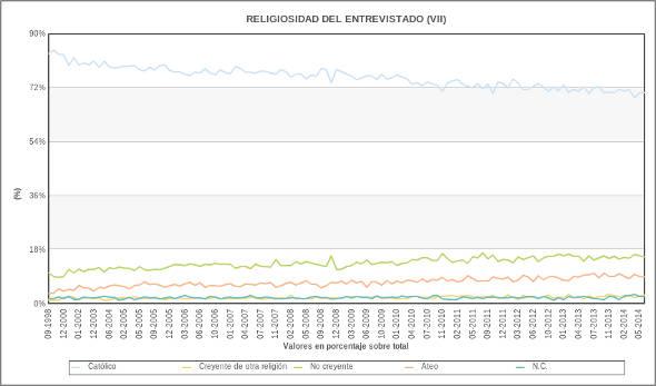 religiosidad CIS 1998_2014