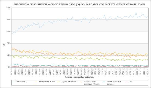 frecuencia asist creyentes oficios religiosos CIS 1998_2014